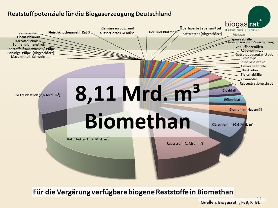 Reststoffpotenziale für die Biogaserzeugung Deutschland