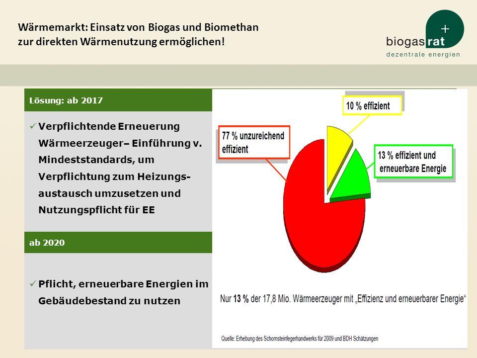 Wärmemarkt: Einsatz von Biogas und Biomethan