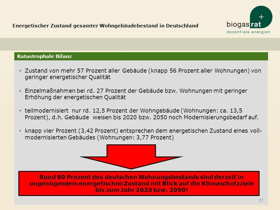 Energetischer Zustand gesamter Wohngebäudebestand in Deutschland