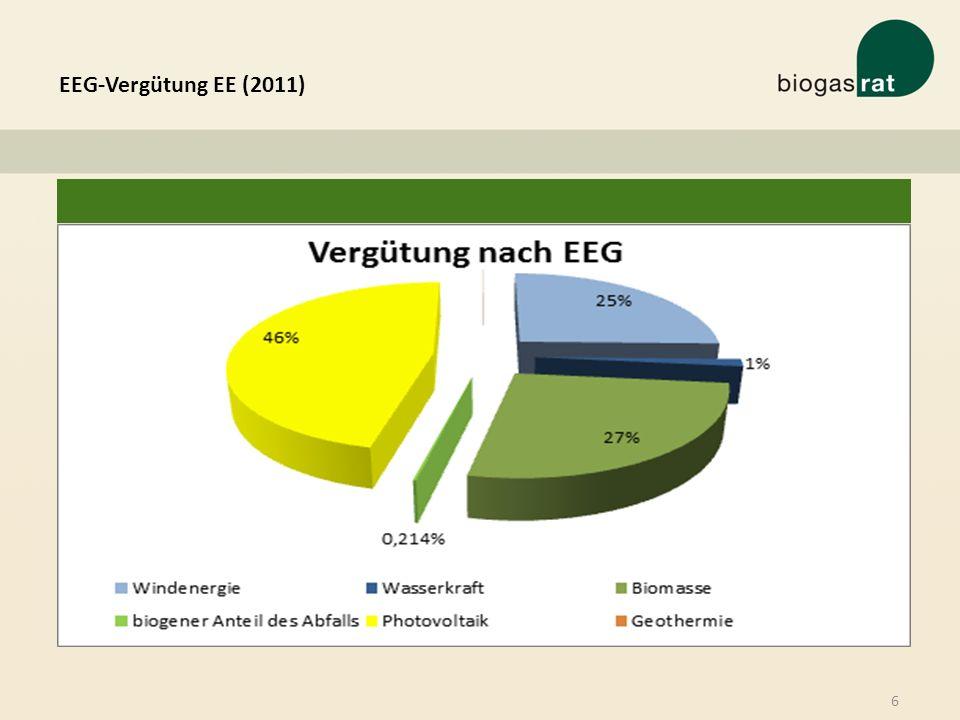 EEG-Vergütung EE (2011)