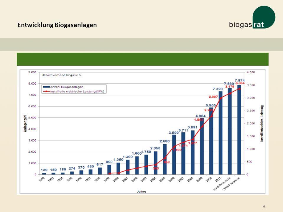 Entwicklung Biogasanlagen