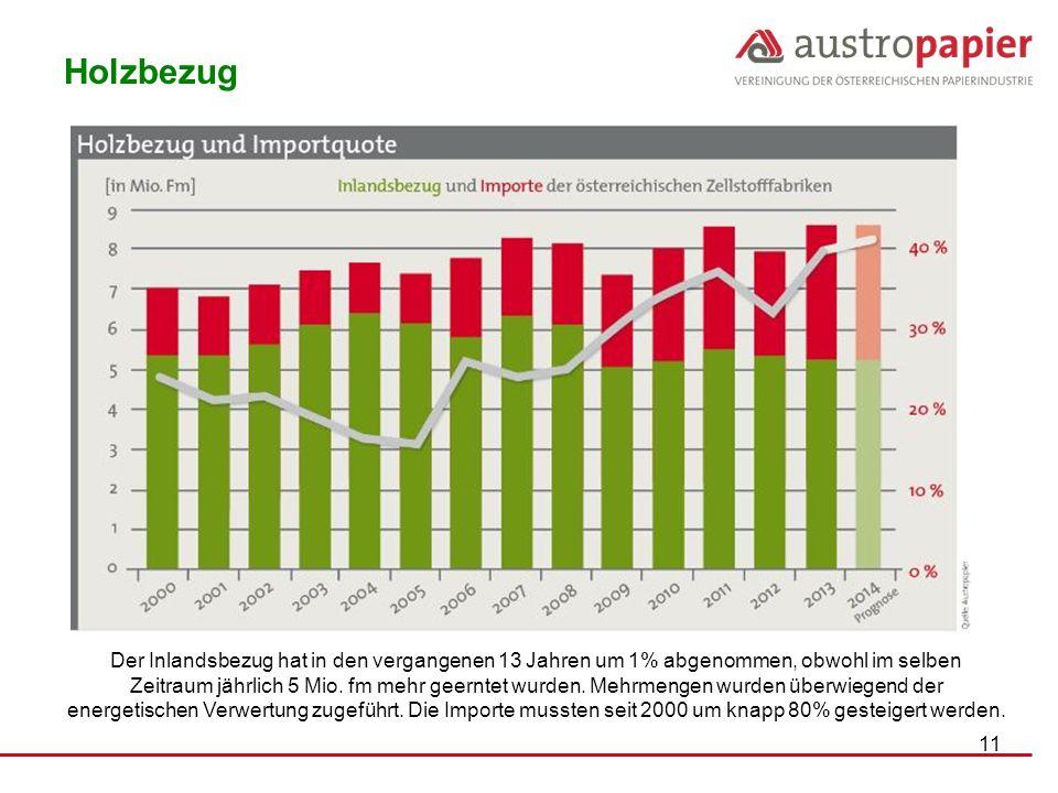 Holzbezug NUR 46 % .... FunderMax – in wesentlich geringerem Ausmaß ....