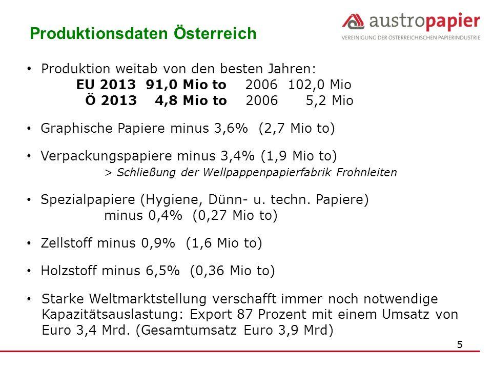 Produktionsdaten Österreich