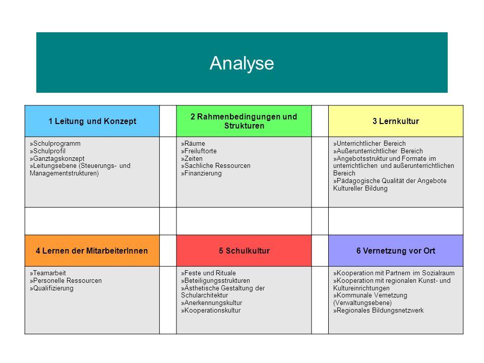 2 Rahmenbedingungen und Strukturen 4 Lernen der MitarbeiterInnen