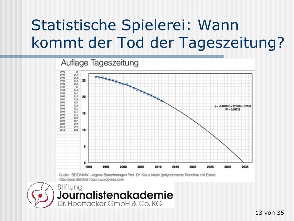 Statistische Spielerei: Wann kommt der Tod der Tageszeitung