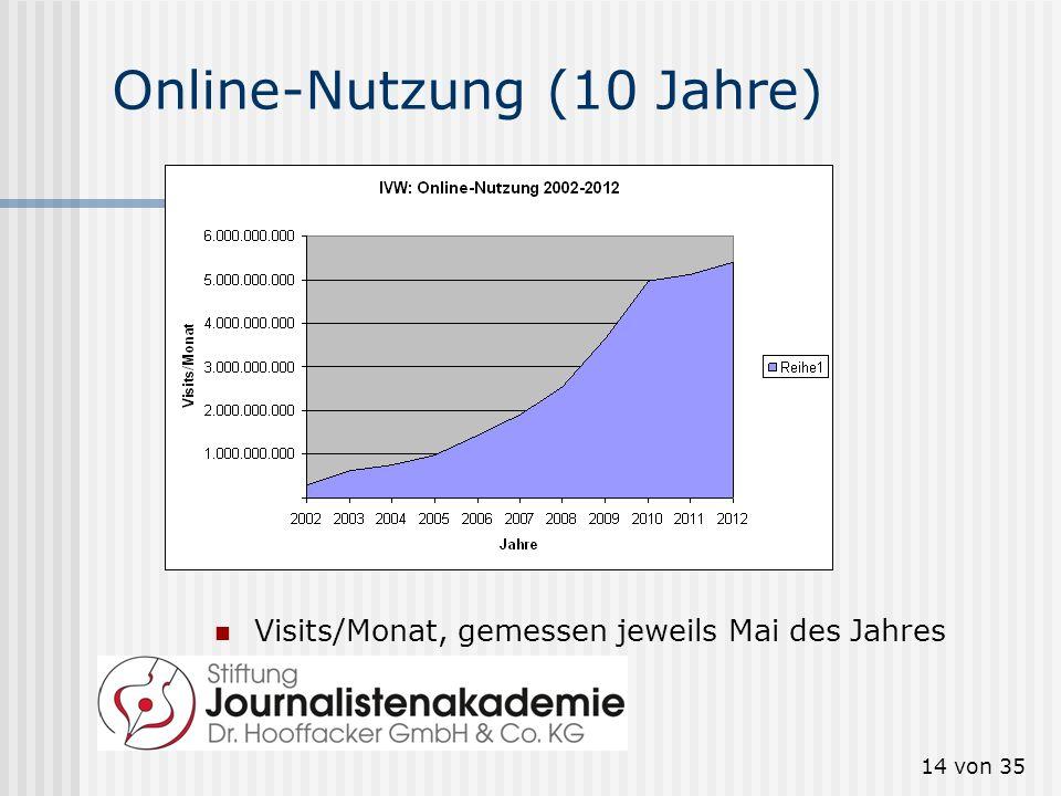 Online-Nutzung (10 Jahre)