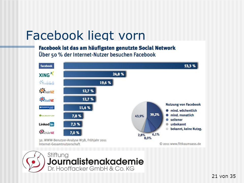 Facebook liegt vorn