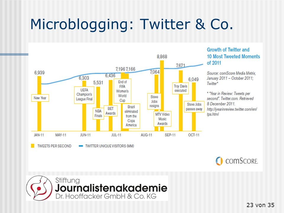Microblogging: Twitter & Co.