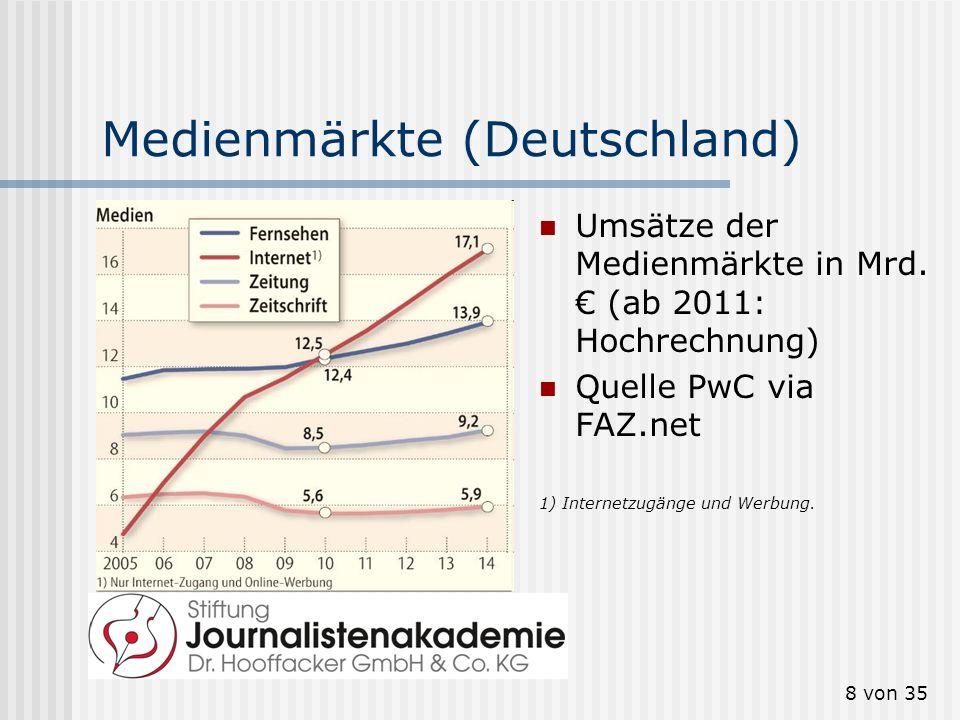 Medienmärkte (Deutschland)