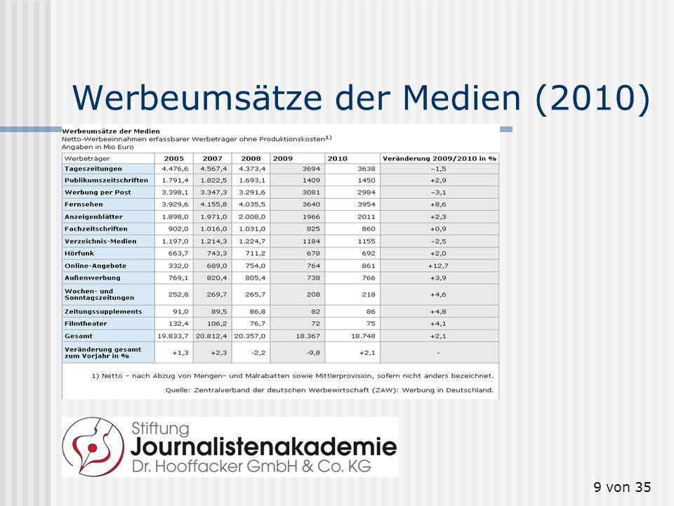 Werbeumsätze der Medien (2010)