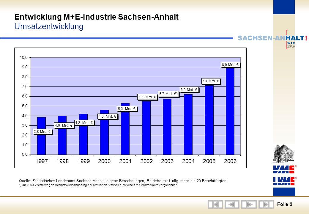 Entwicklung M+E-Industrie Sachsen-Anhalt Umsatzentwicklung