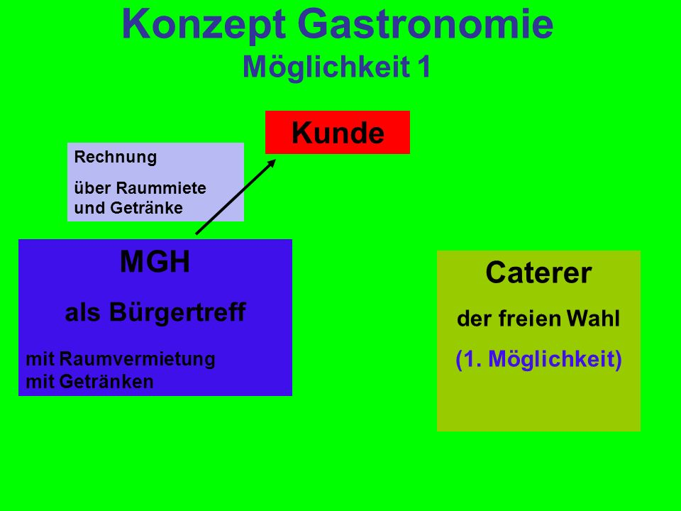 Konzept Gastronomie Möglichkeit 1