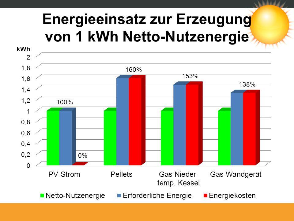 Energieeinsatz zur Erzeugung von 1 kWh Netto-Nutzenergie