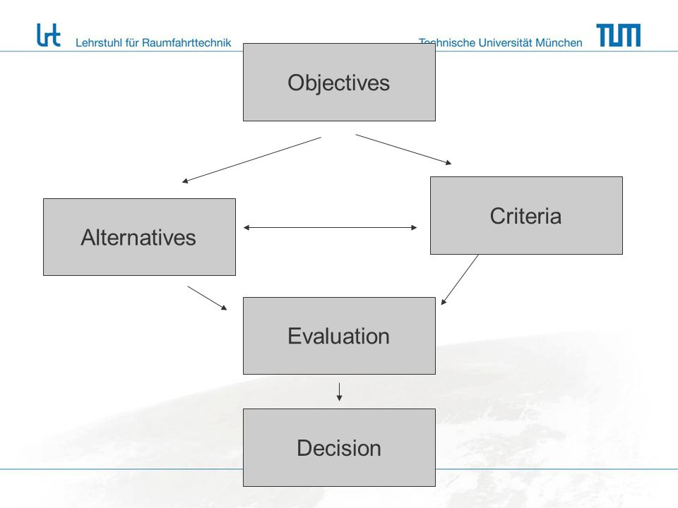 Objectives Criteria Alternatives Evaluation Decision