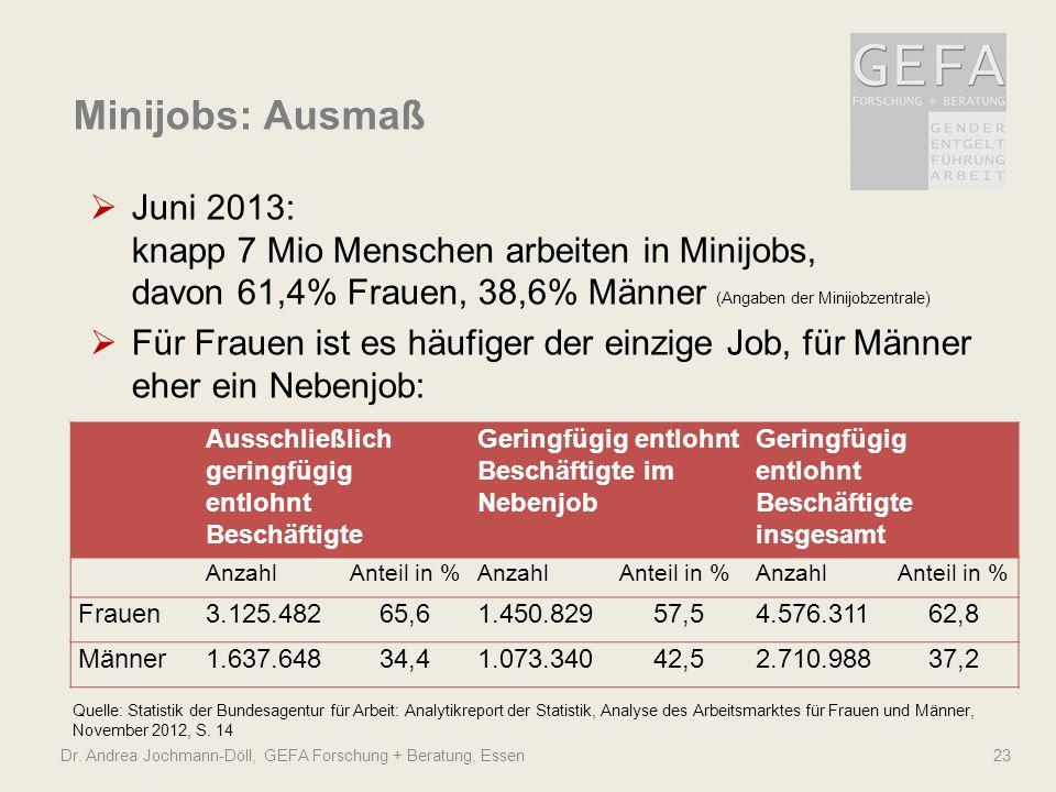 Minijobs: Ausmaß Juni 2013: knapp 7 Mio Menschen arbeiten in Minijobs, davon 61,4% Frauen, 38,6% Männer (Angaben der Minijobzentrale)