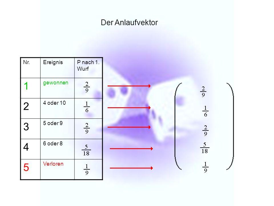 1 2 3 4 5 Der Anlaufvektor Nr. Ereignis P nach 1. Wurf gewonnen