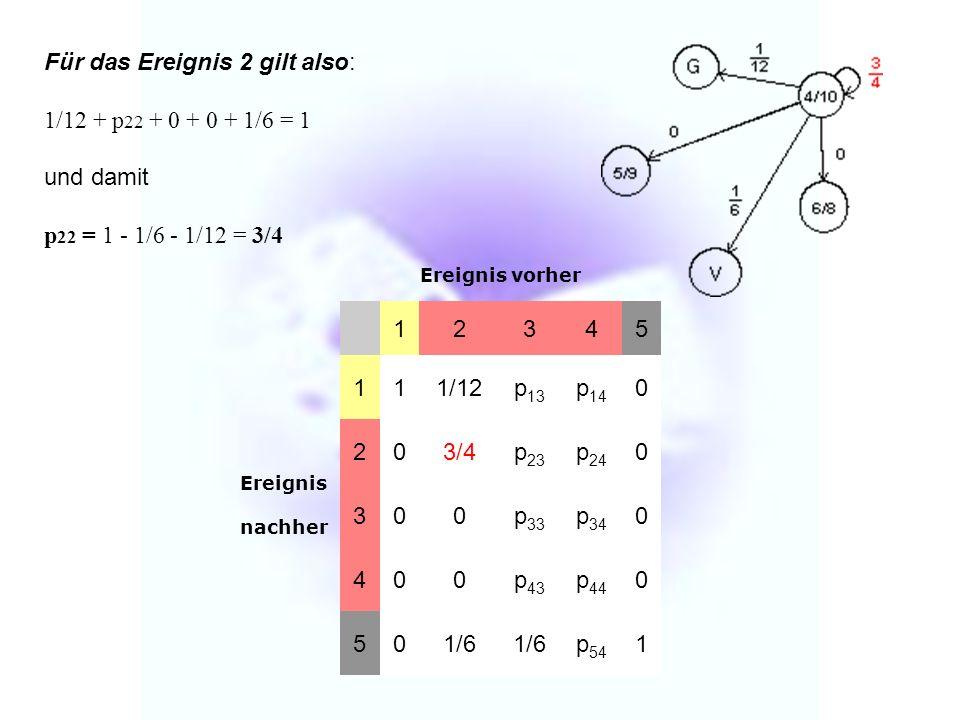 Für das Ereignis 2 gilt also: 1/12 + p22 + 0 + 0 + 1/6 = 1 und damit