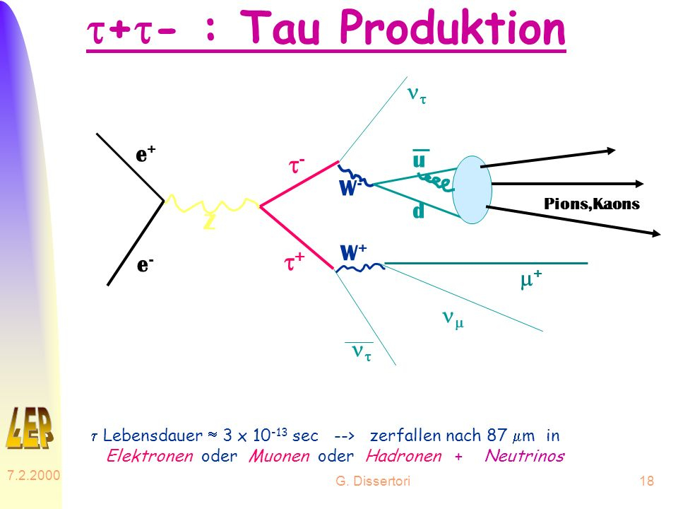 t+t- : Tau Produktion t- t+ nt e+ u W- d Z W+ e- m+ nm Pions,Kaons