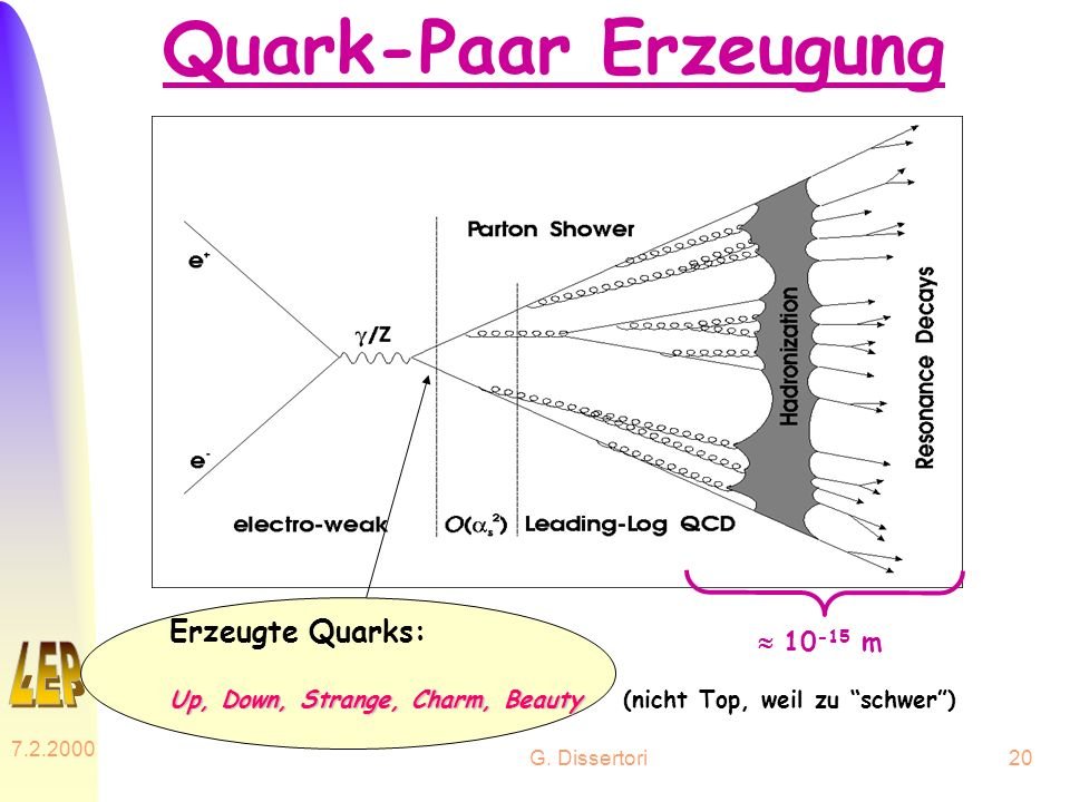 Quark-Paar Erzeugung Erzeugte Quarks:  10-15 m