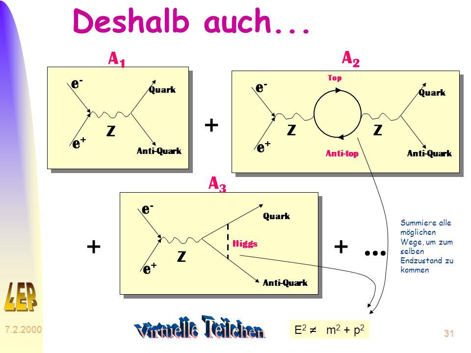 Deshalb auch... + + + ... Virtuelle Teilchen A1 A2 A3 e- e- Z Z Z e+