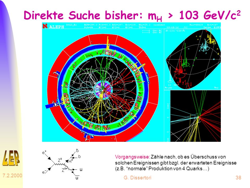 Direkte Suche bisher: mH > 103 GeV/c2