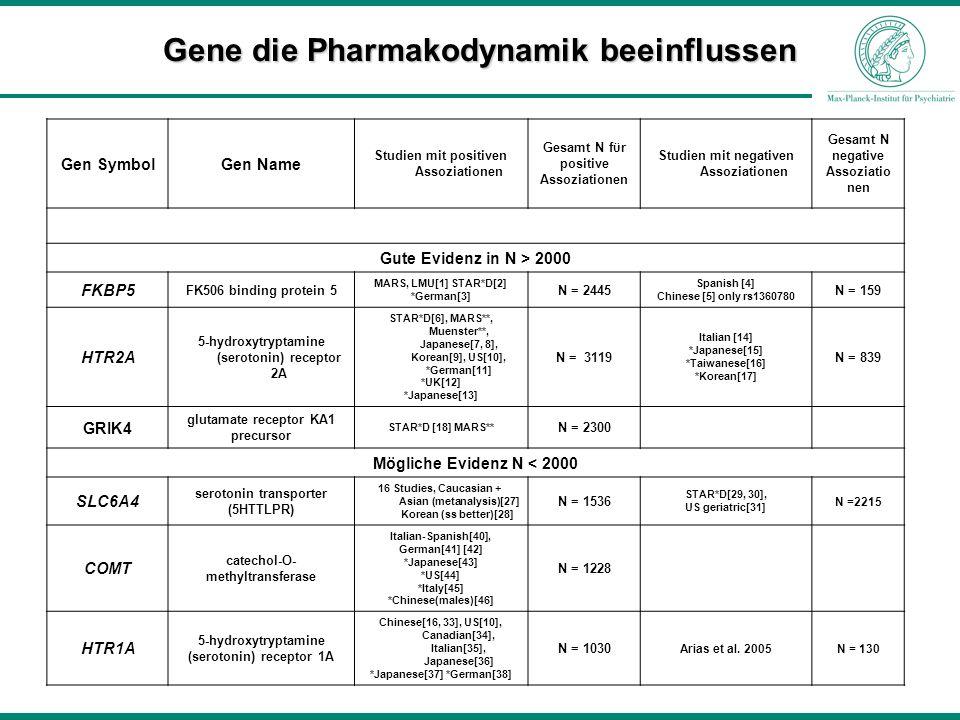 Gene die Pharmakodynamik beeinflussen