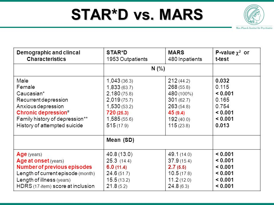 STAR*D vs. MARS Demographic and clincal Characteristics STAR*D