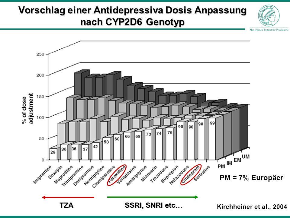 Vorschlag einer Antidepressiva Dosis Anpassung nach CYP2D6 Genotyp