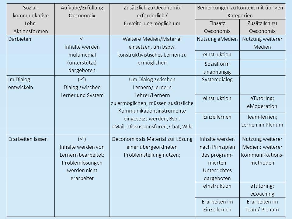 Sozial-kommunikative Lehr-Aktionsformen Aufgabe/Erfüllung Oeconomix