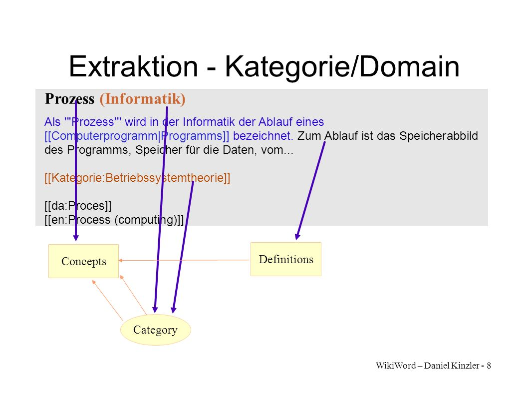 Extraktion - Kategorie/Domain
