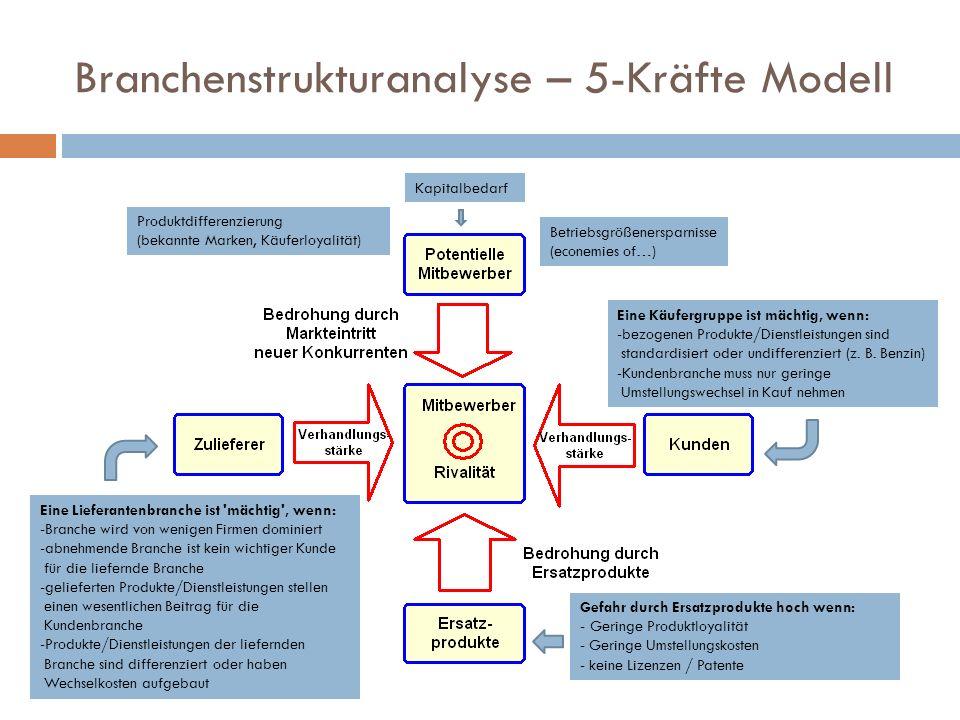 Branchenstrukturanalyse – 5-Kräfte Modell
