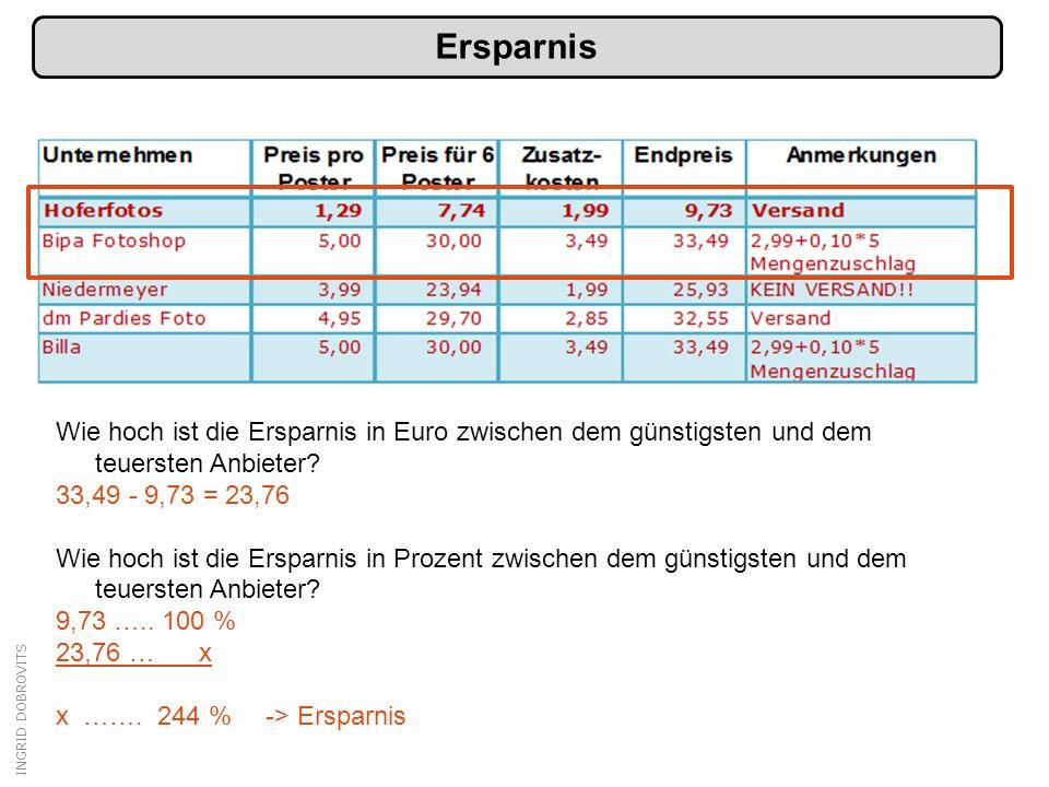 Ersparnis Wie hoch ist die Ersparnis in Euro zwischen dem günstigsten und dem teuersten Anbieter 33,49 - 9,73 = 23,76.