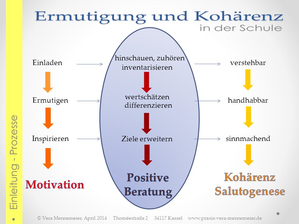 Positive Beratung Kohärenz Salutogenese Motivation