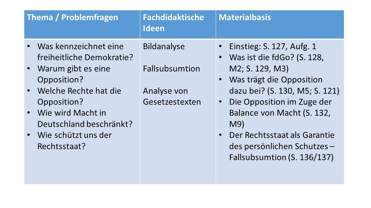 Thema / Problemfragen Fachdidaktische Ideen. Materialbasis. Was kennzeichnet eine freiheitliche Demokratie