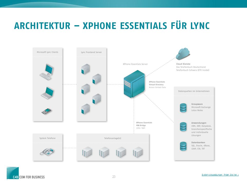 ARCHITEKTUR – XPHONE ESSENTIALS FÜR LYNC