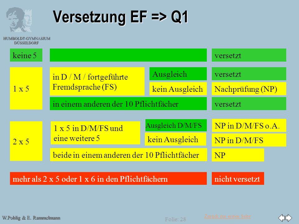 Versetzung EF => Q1 keine 5 versetzt 1 x 5