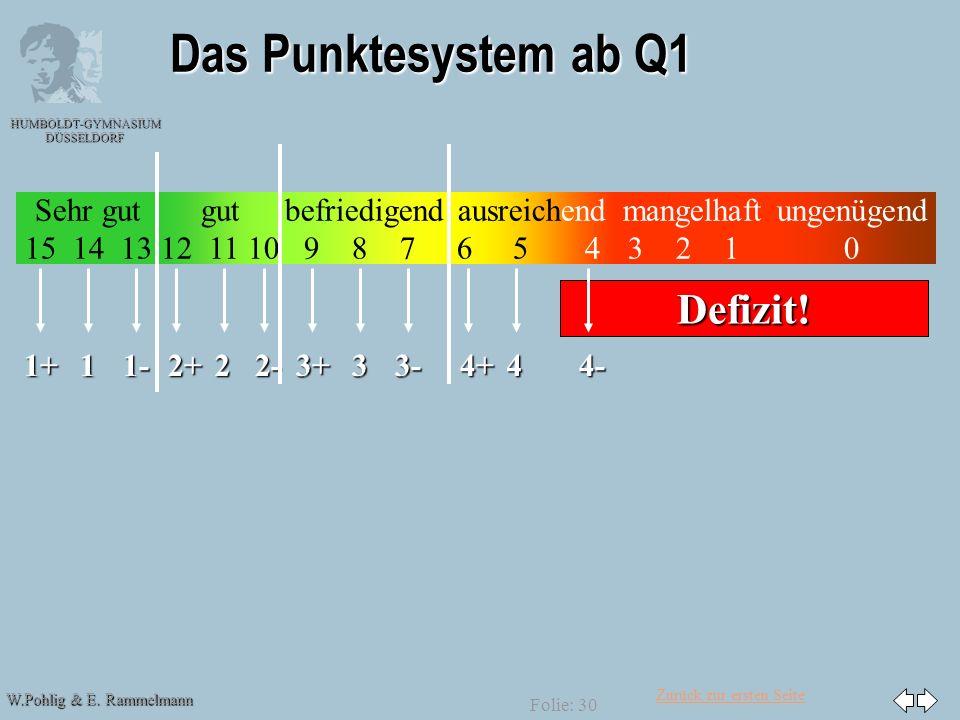 Das Punktesystem ab Q1 Defizit! 1+ 1 1- 2+ 2 2- 3+ 3 3- 4+ 4 4-