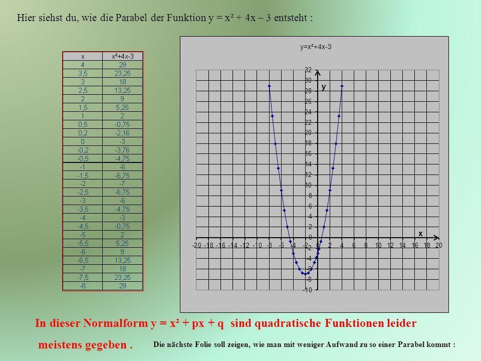 Hier siehst du, wie die Parabel der Funktion y = x² + 4x – 3 entsteht :