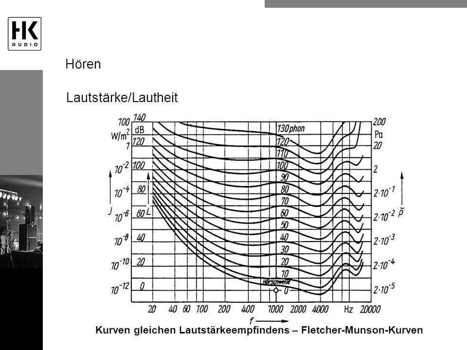 Kurven gleichen Lautstärkeempfindens – Fletcher-Munson-Kurven
