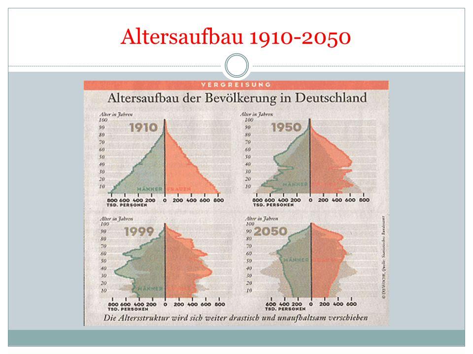 Altersaufbau 1910-2050
