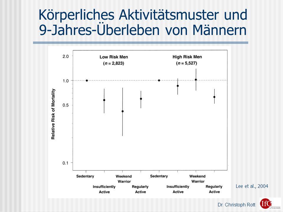 Körperliches Aktivitätsmuster und 9-Jahres-Überleben von Männern