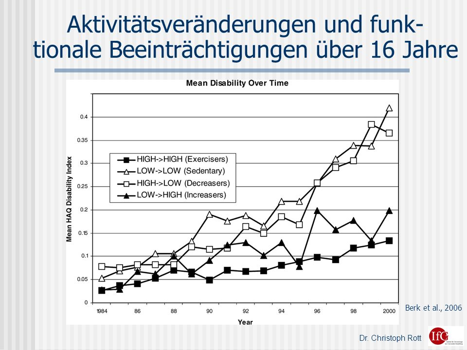 Aktivitätsveränderungen und funk- tionale Beeinträchtigungen über 16 Jahre