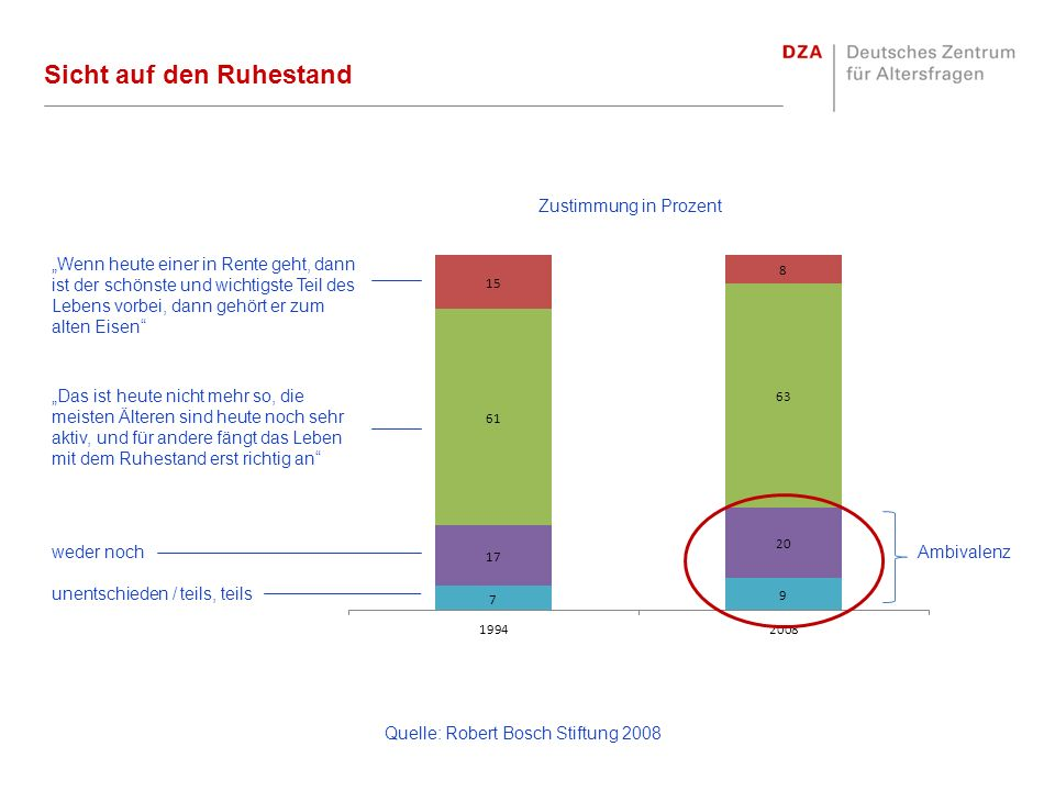 Quelle: Robert Bosch Stiftung 2008