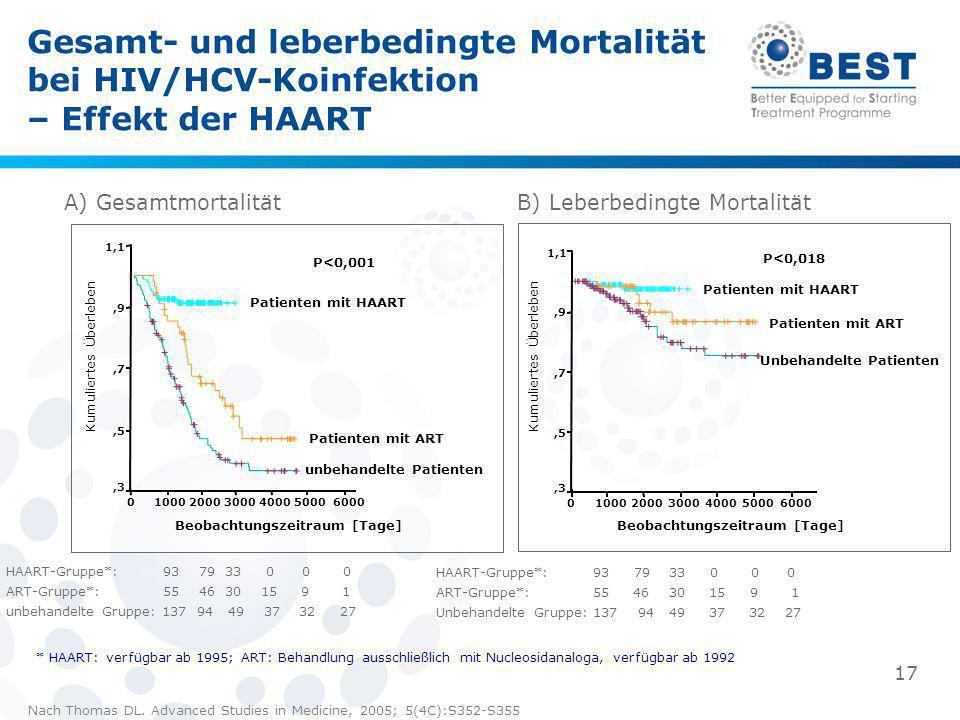 Gesamt- und leberbedingte Mortalität bei HIV/HCV-Koinfektion