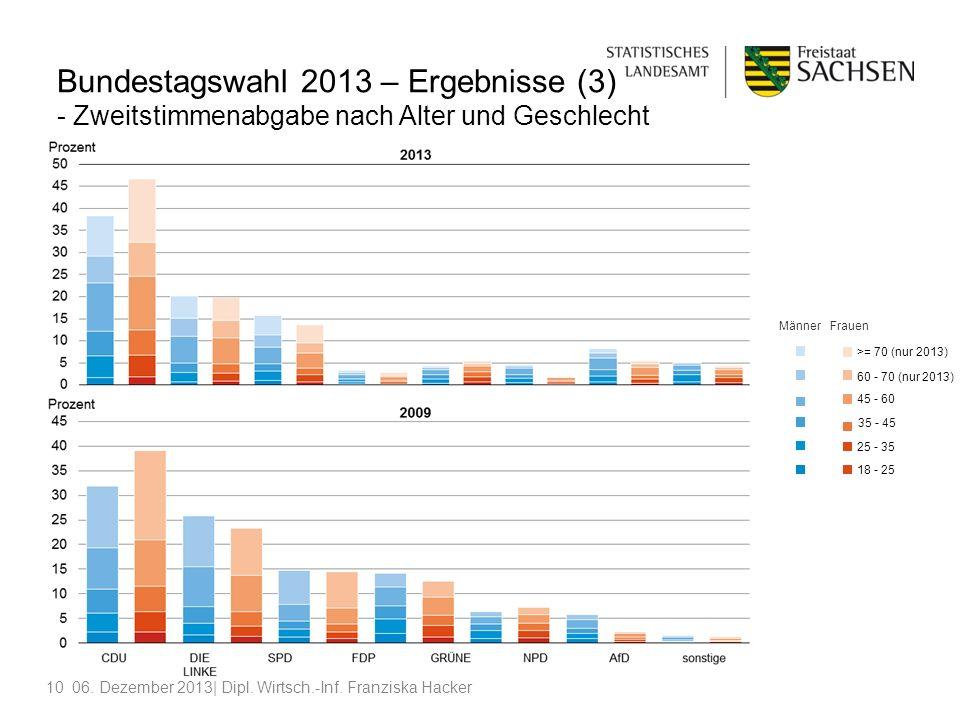 Bundestagswahl 2013 – Ergebnisse (3) - Zweitstimmenabgabe nach Alter und Geschlecht