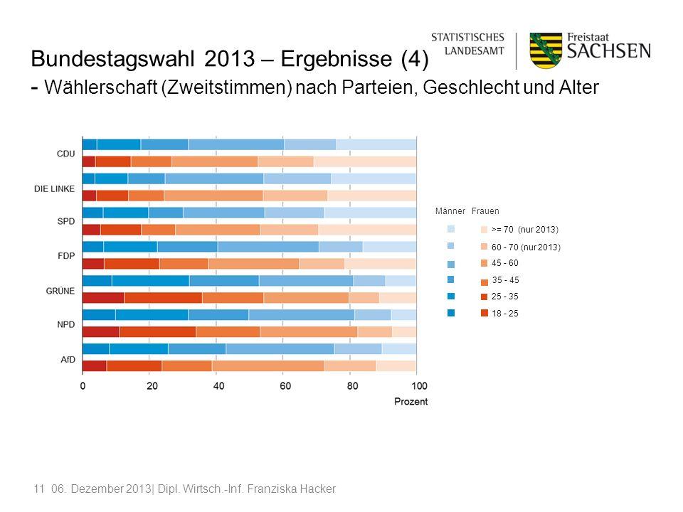Bundestagswahl 2013 – Ergebnisse (4) - Wählerschaft (Zweitstimmen) nach Parteien, Geschlecht und Alter