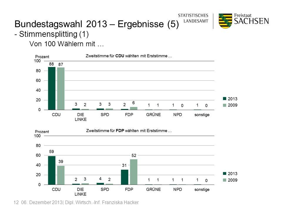 Bundestagswahl 2013 – Ergebnisse (5) - Stimmensplitting (1) Von 100 Wählern mit …
