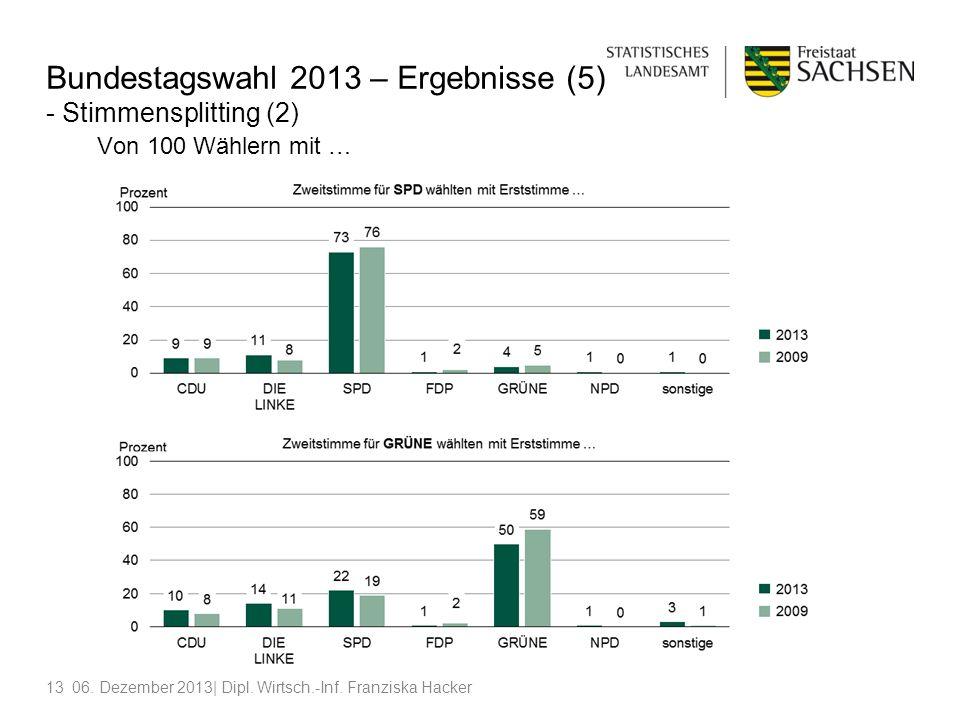 Bundestagswahl 2013 – Ergebnisse (5) - Stimmensplitting (2) Von 100 Wählern mit …