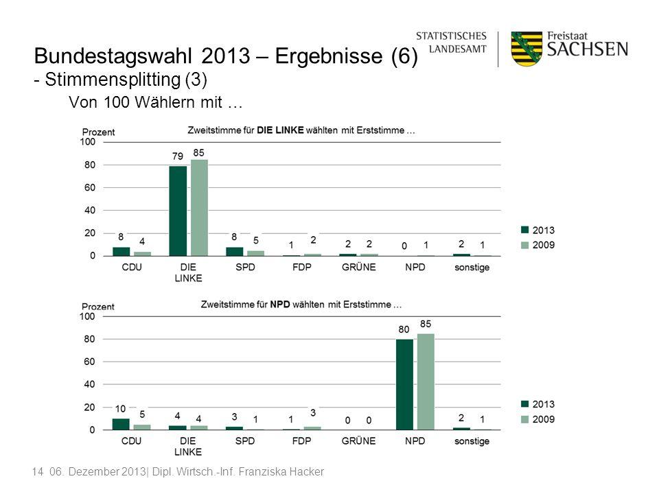 Bundestagswahl 2013 – Ergebnisse (6) - Stimmensplitting (3) Von 100 Wählern mit …
