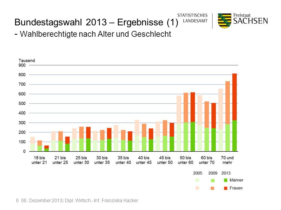 Bundestagswahl 2013 – Ergebnisse (1) - Wahlberechtigte nach Alter und Geschlecht